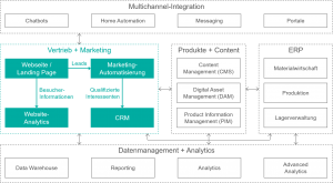 sam - Marketing Stack